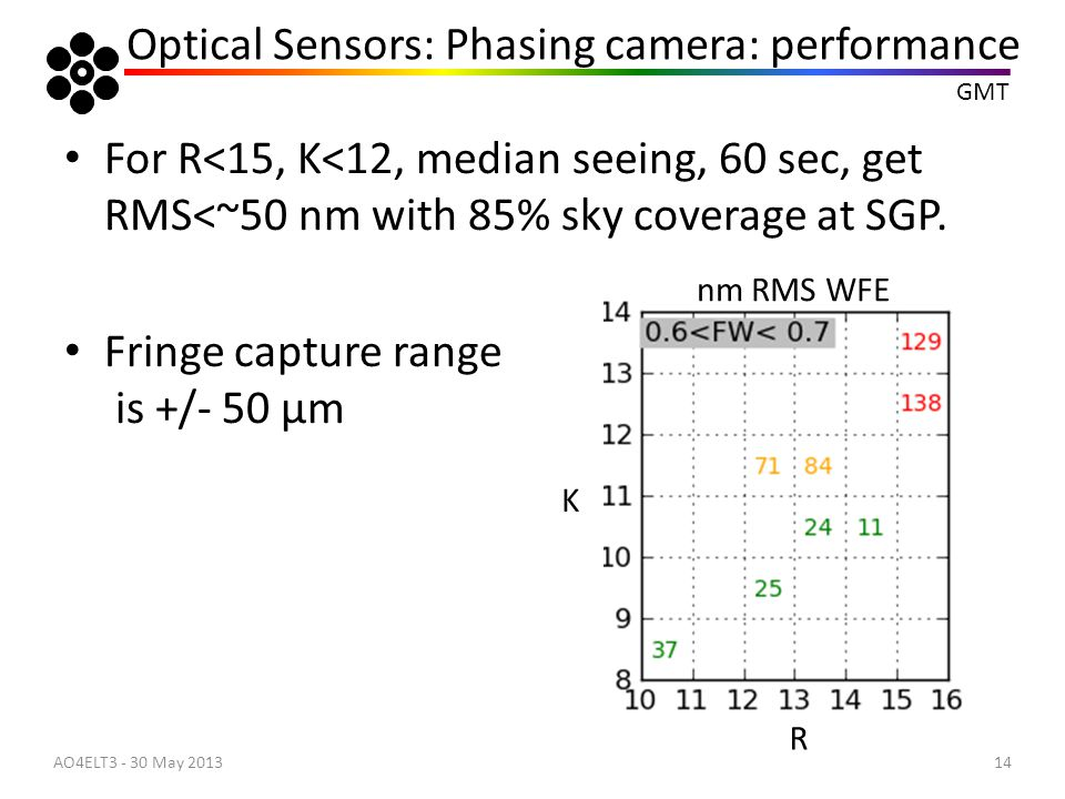 Optical Sensors: Phasing camera: performance