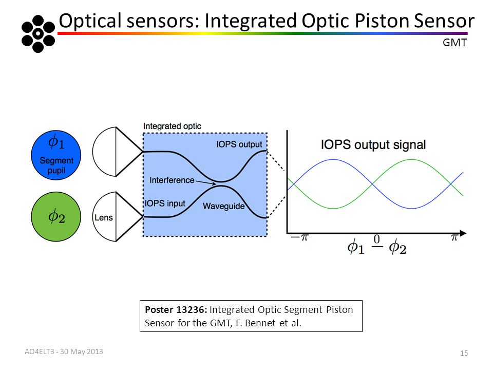 Optical sensors: Integrated Optic Piston Sensor