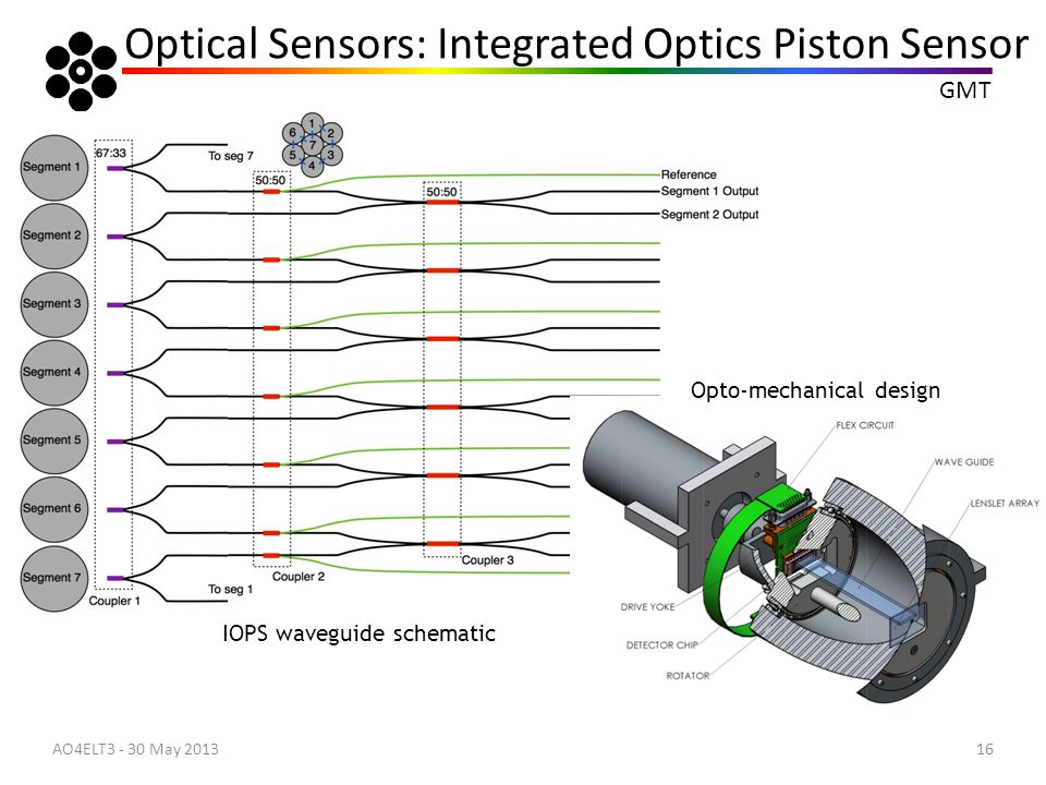 Optical Sensors: Integrated Optics Piston Sensor