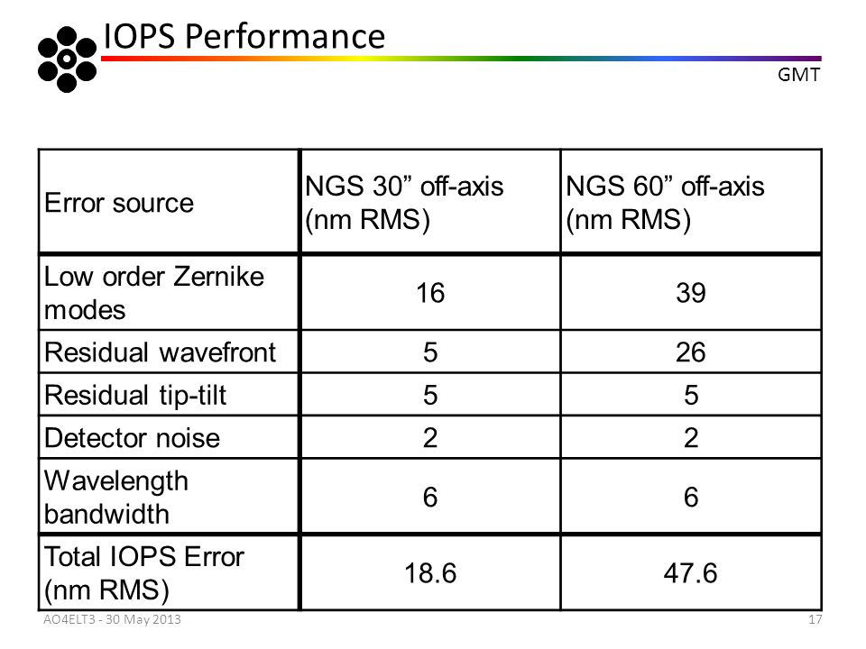IOPS Performance Error source NGS 30 off-axis (nm RMS)