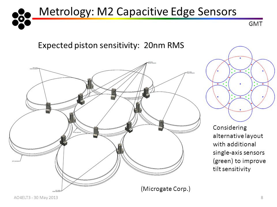 Metrology: M2 Capacitive Edge Sensors