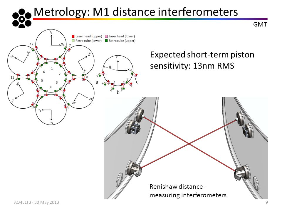 Metrology: M1 distance interferometers