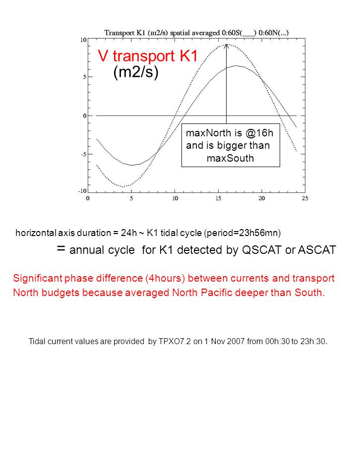 = annual cycle for K1 detected by QSCAT or ASCAT