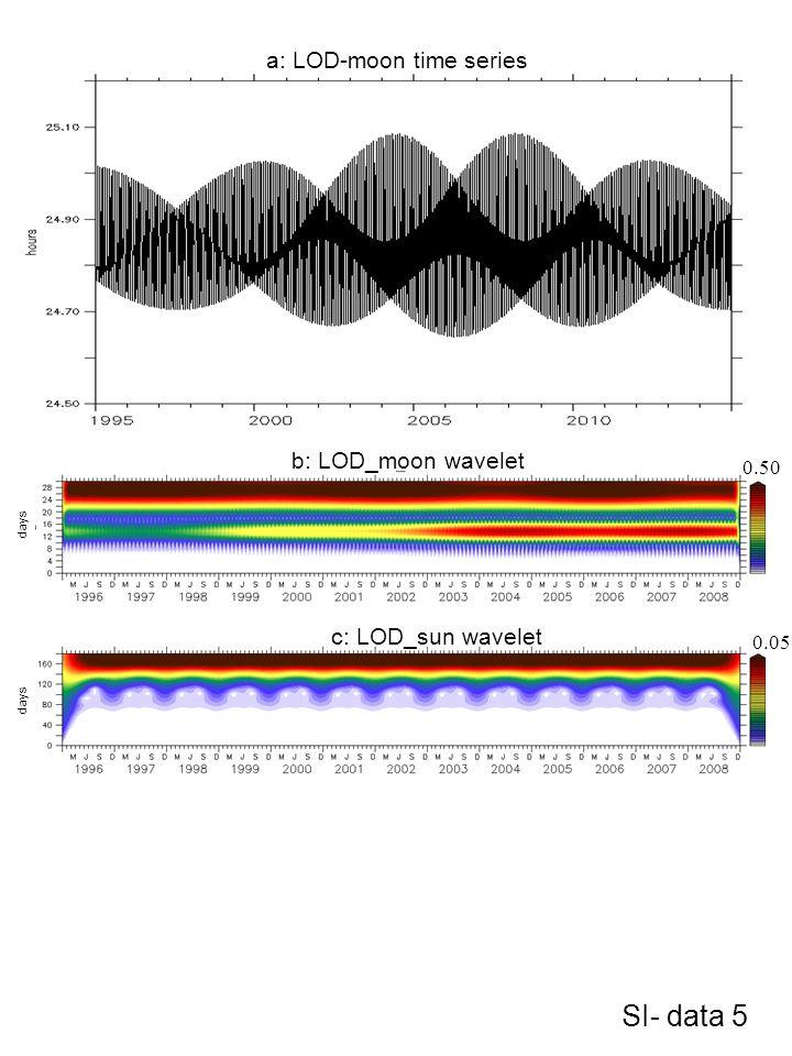 SI- data 5 a: LOD-moon time series b: LOD_moon wavelet