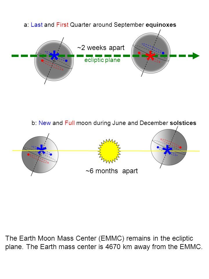 b: New and Full moon during June and December solstices
