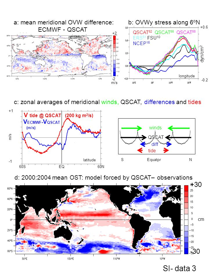 SI- data 3 +30 -30 a: mean meridional OVW difference: ECMWF - QSCAT