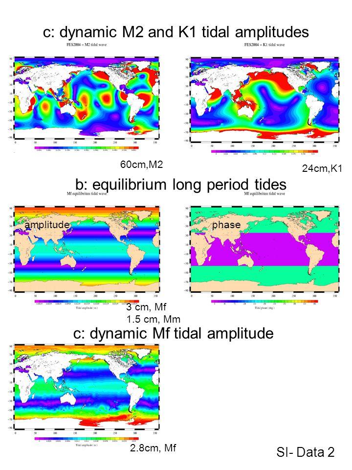 c: dynamic M2 and K1 tidal amplitudes