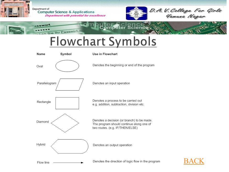 Flowchart Symbols BACK