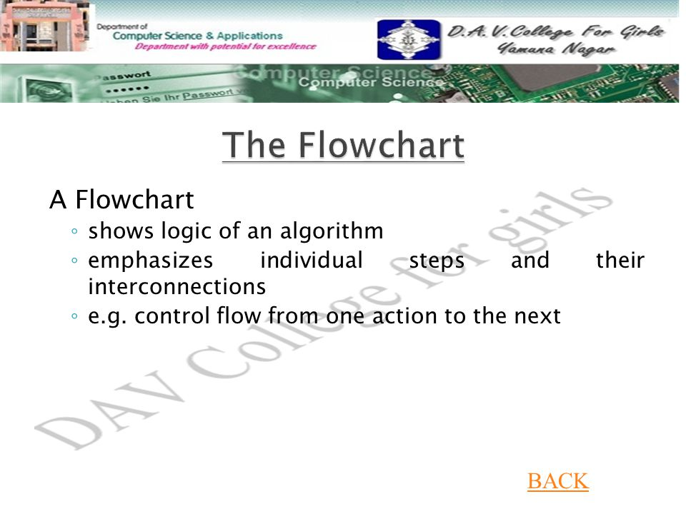 The Flowchart A Flowchart BACK shows logic of an algorithm
