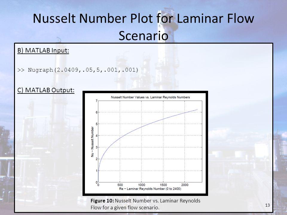 Nusselt Number Plot for Laminar Flow Scenario