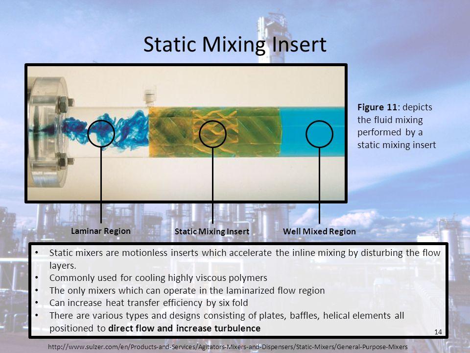 Static Mixing Insert Laminar Region. Static Mixing Insert. Well Mixed Region.