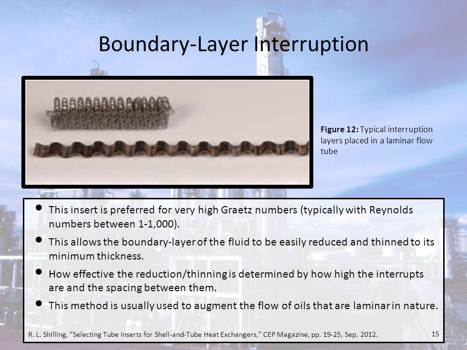Boundary-Layer Interruption