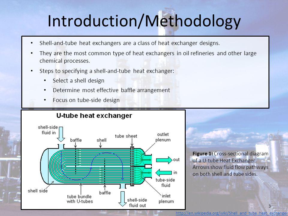 Introduction/Methodology