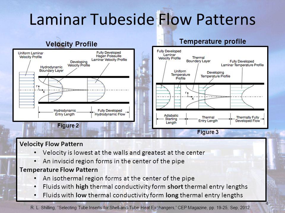 Laminar Tubeside Flow Patterns