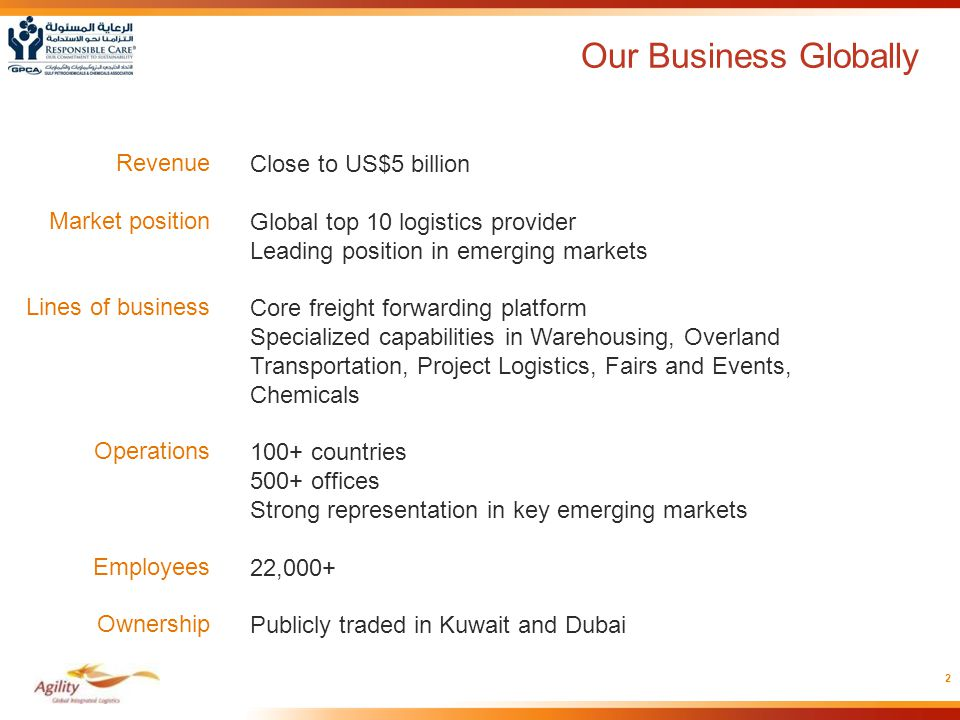 Our Business Globally Revenue Market position Lines of business