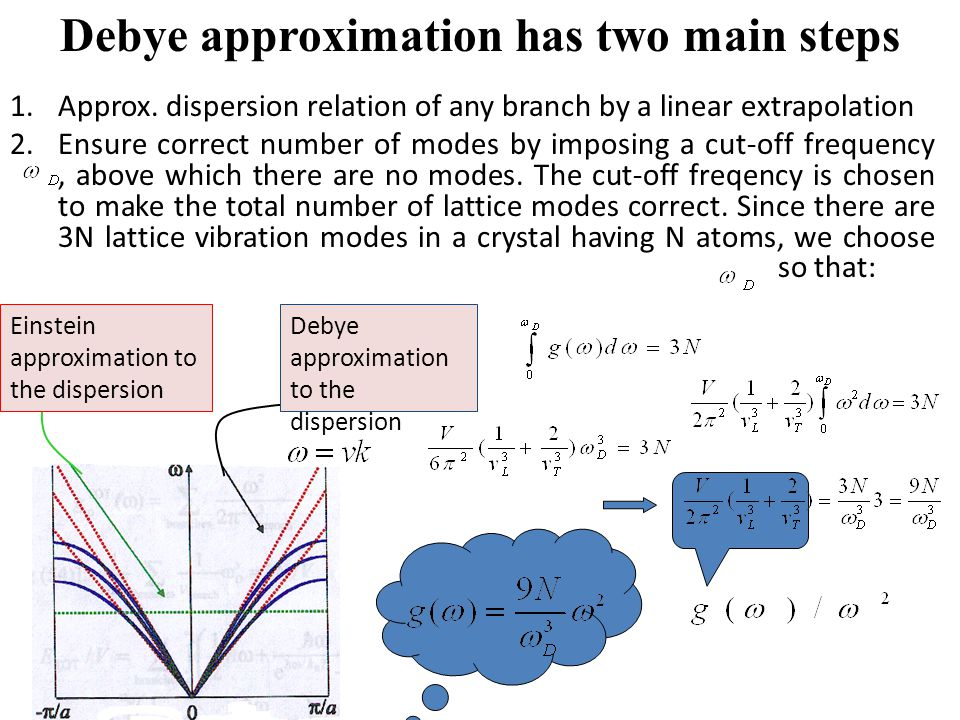 Debye approximation has two main steps
