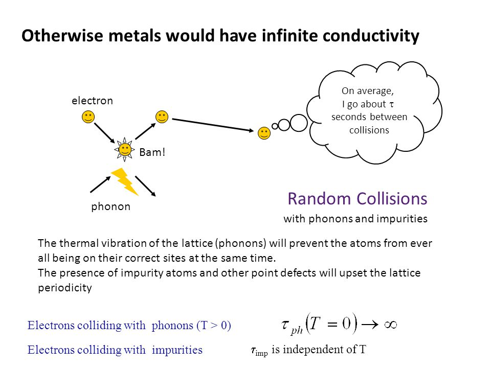 Otherwise metals would have infinite conductivity