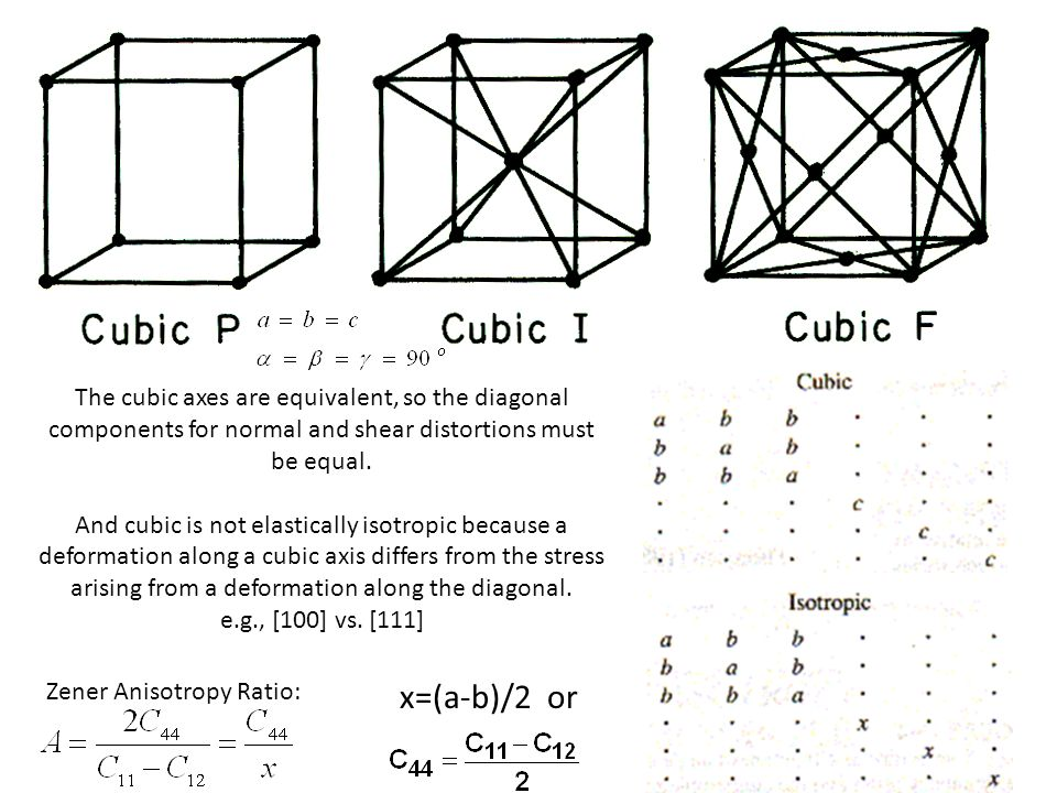 The cubic axes are equivalent, so the diagonal components for normal and shear distortions must be equal.