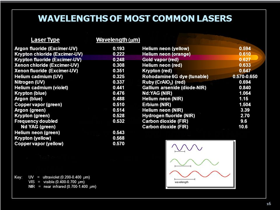 WAVELENGTHS OF MOST COMMON LASERS