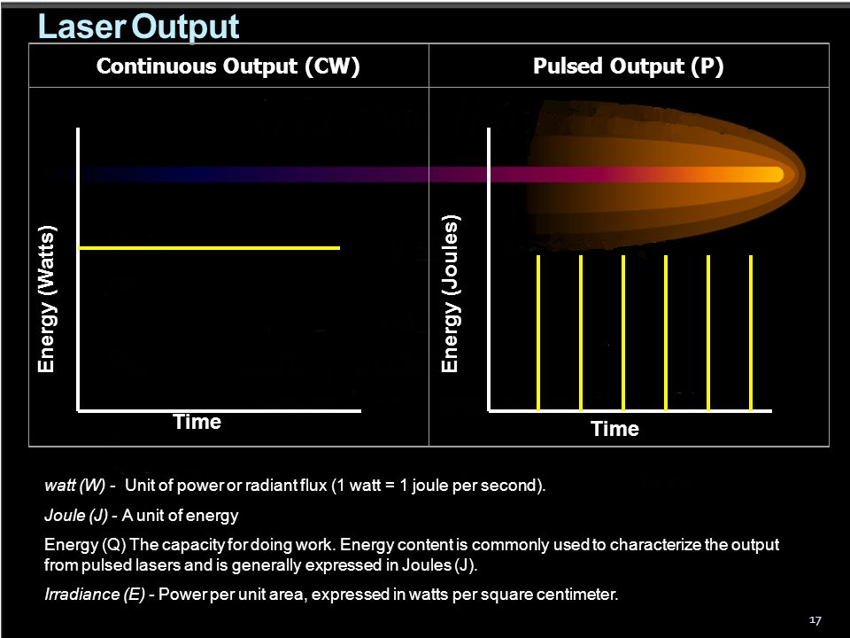 Continuous Output (CW)