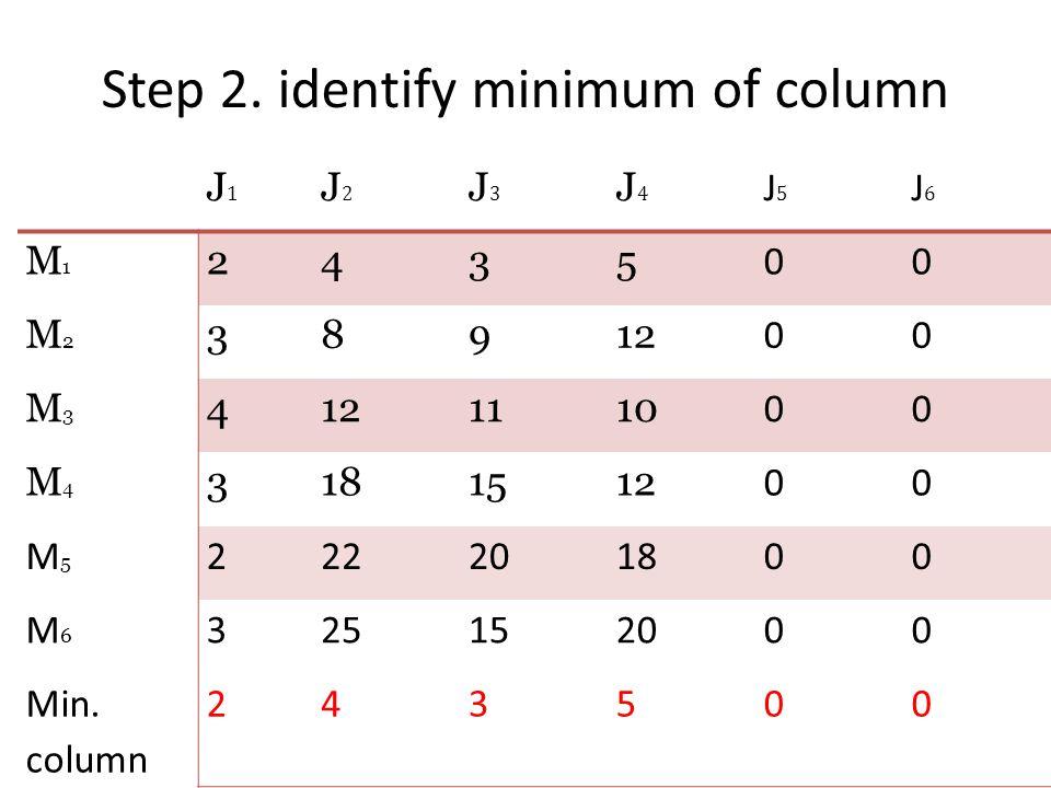 Step 2. identify minimum of column