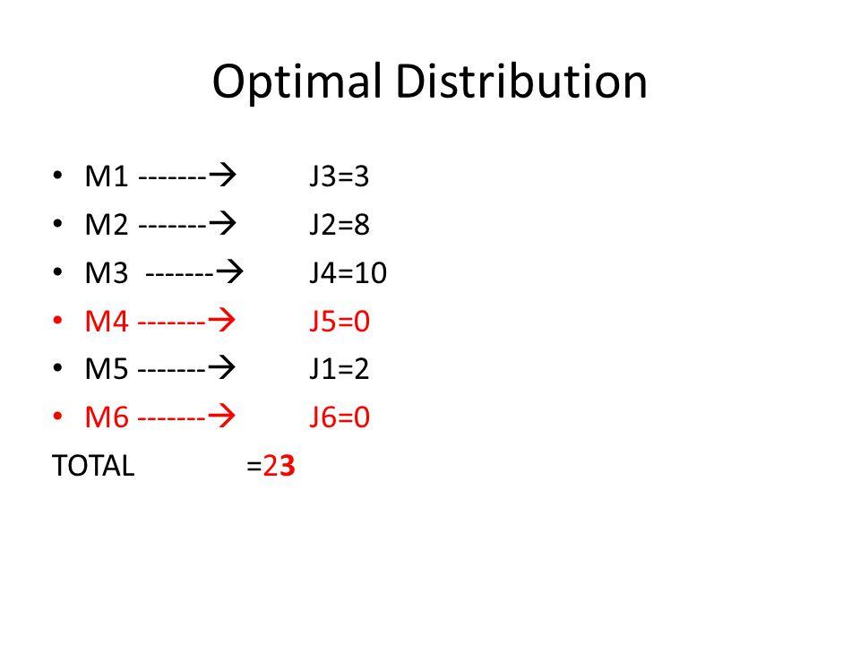 Optimal Distribution M1 ------- J3=3 M2 ------- J2=8