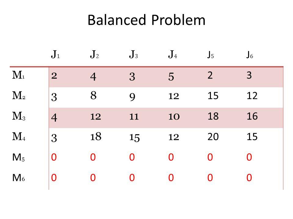 Balanced Problem J1 J2 J3 J4 J5 J6 M1 2 4 3 5 M2 8 9 12 15 M3 11 10 18