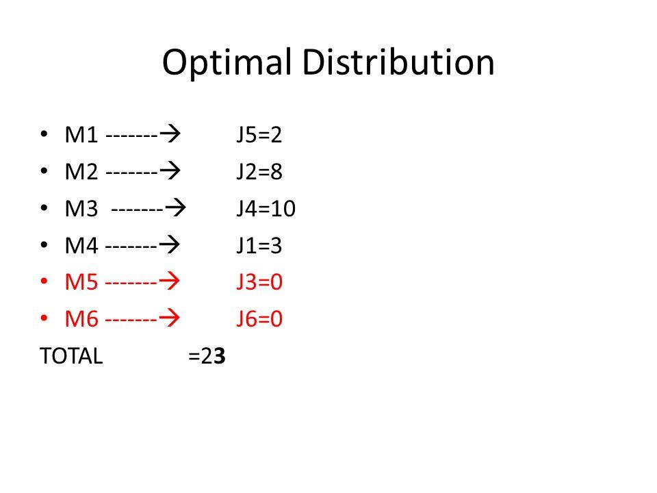 Optimal Distribution M1 ------- J5=2 M2 ------- J2=8