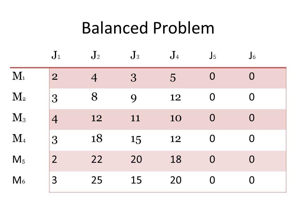 Balanced Problem J1 J2 J3 J4 J5 J6 M1 2 4 3 5 M2 8 9 12 M3 11 10 M4 18