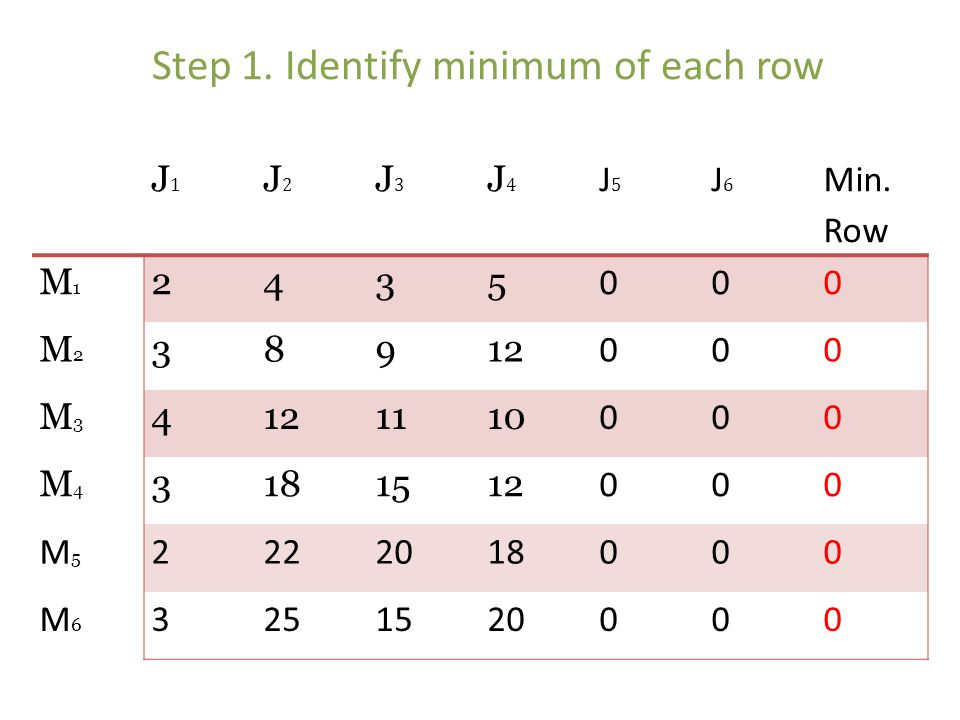 Step 1. Identify minimum of each row
