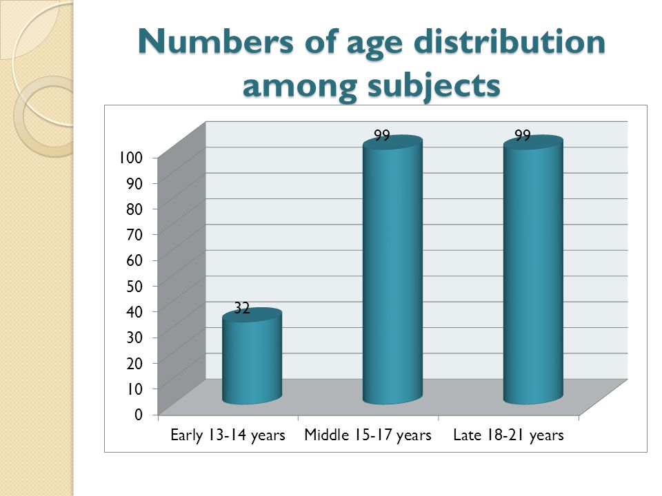 Numbers of age distribution among subjects