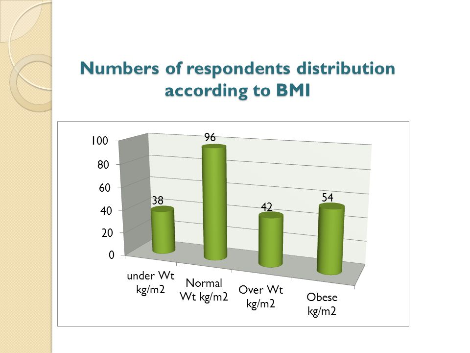 Numbers of respondents distribution according to BMI