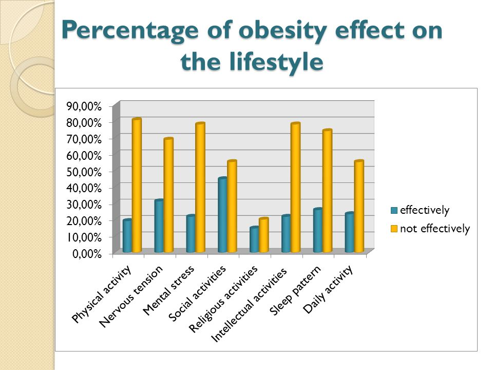 Percentage of obesity effect on the lifestyle