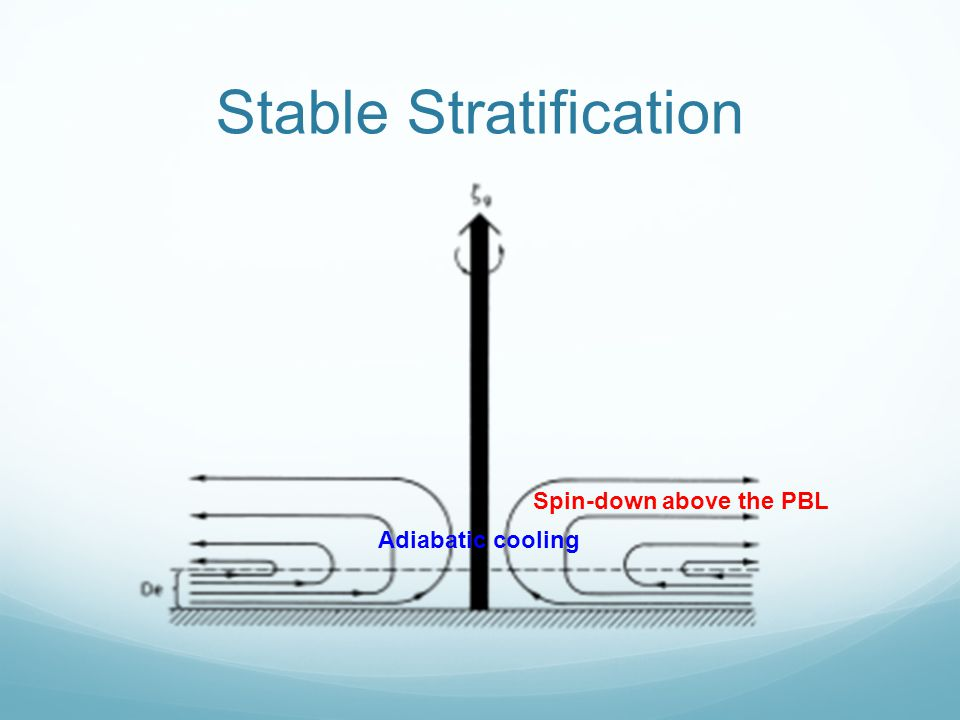 Stable Stratification