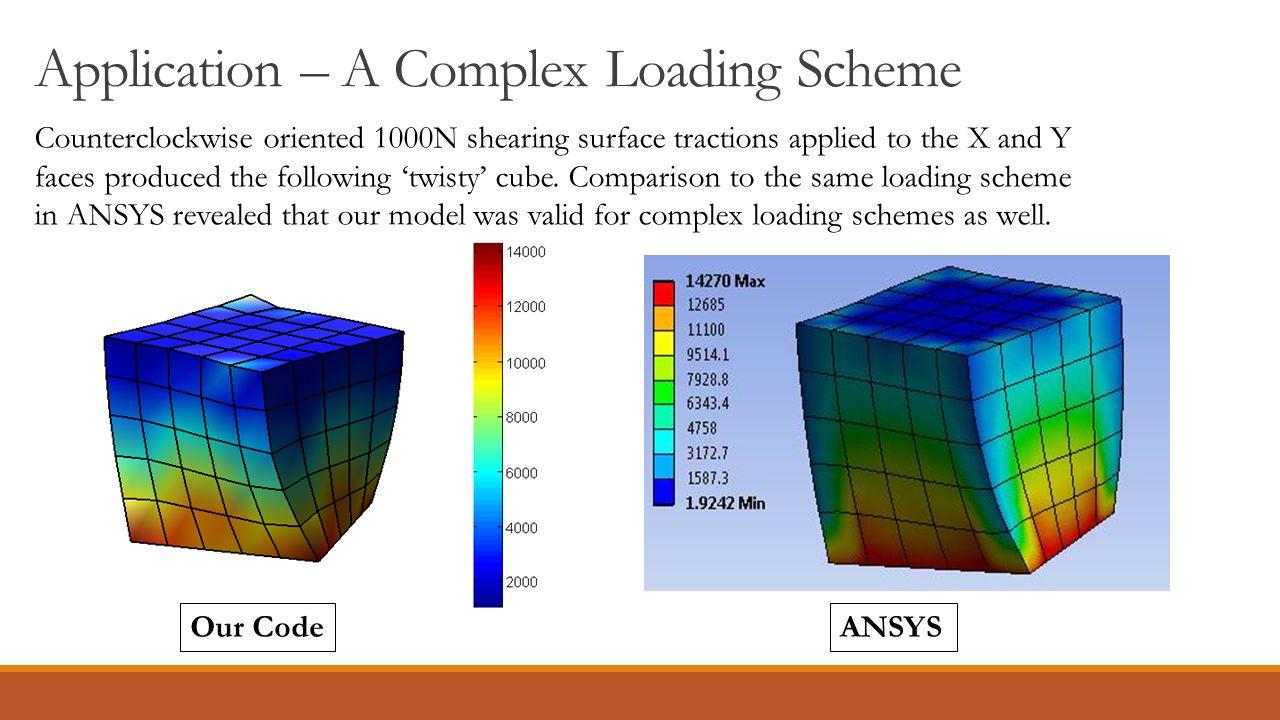 Application – A Complex Loading Scheme