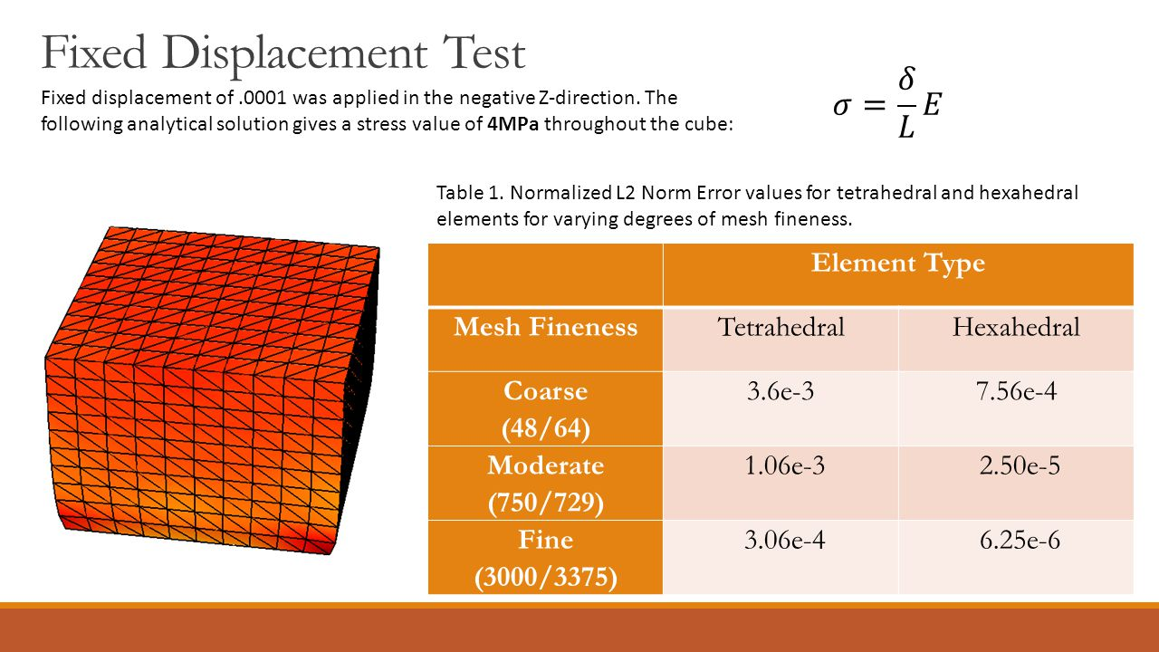 Fixed Displacement Test