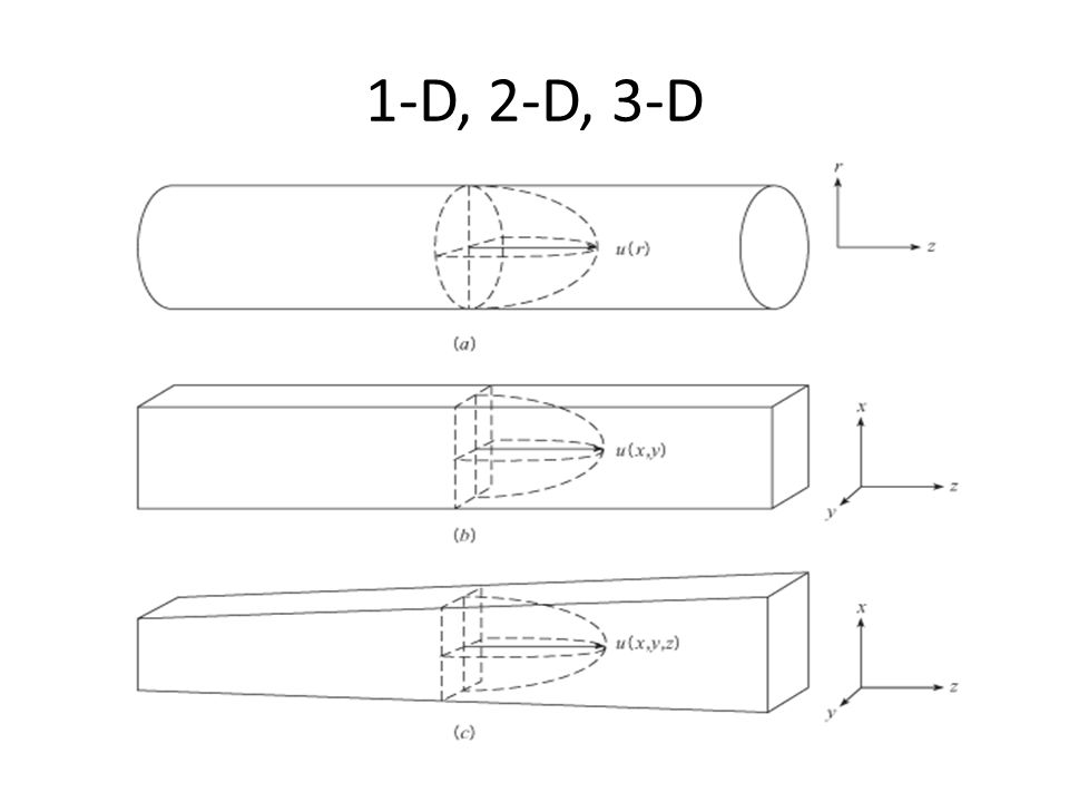 1-D, 2-D, 3-D