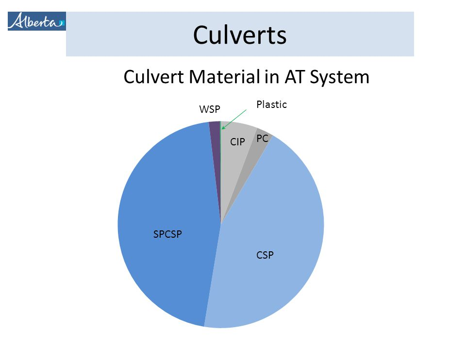 Culvert Material in AT System