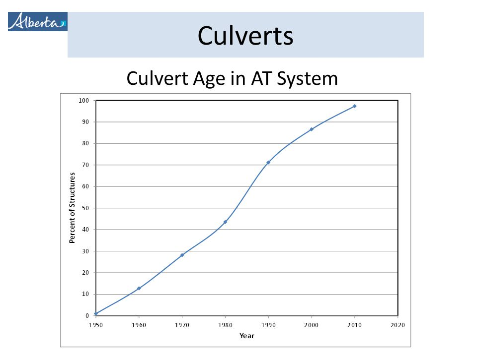 Culvert Age in AT System