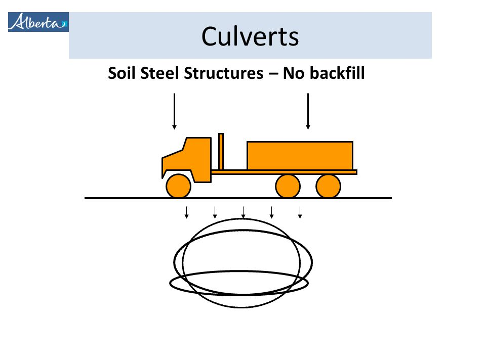 Soil Steel Structures – No backfill