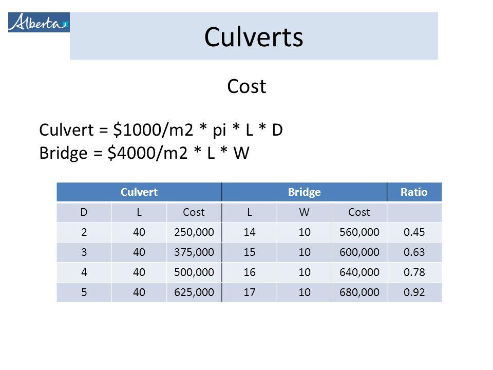 Cost Culvert = $1000/m2 * pi * L * D Bridge = $4000/m2 * L * W Culvert