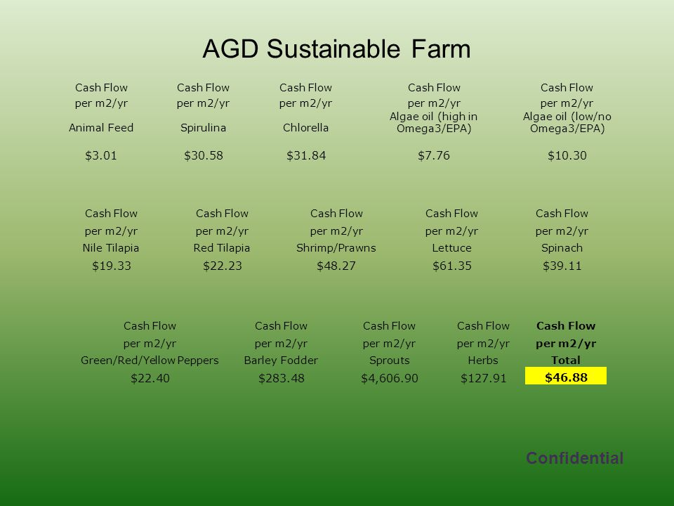 AGD Sustainable Farm Confidential $3.01 $30.58 $31.84 $7.76 $10.30