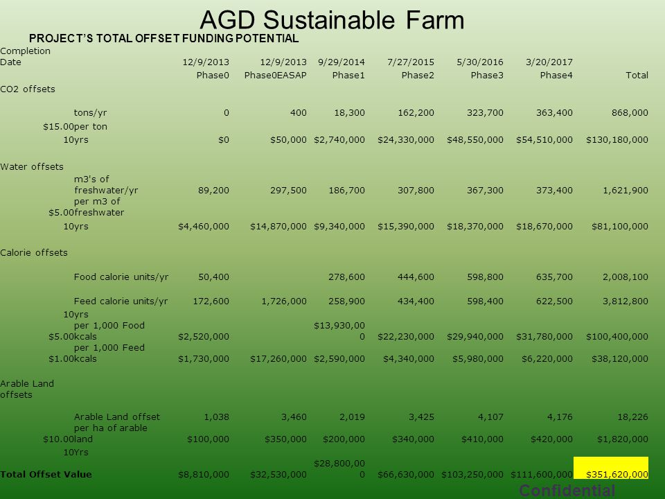 AGD Sustainable Farm Confidential