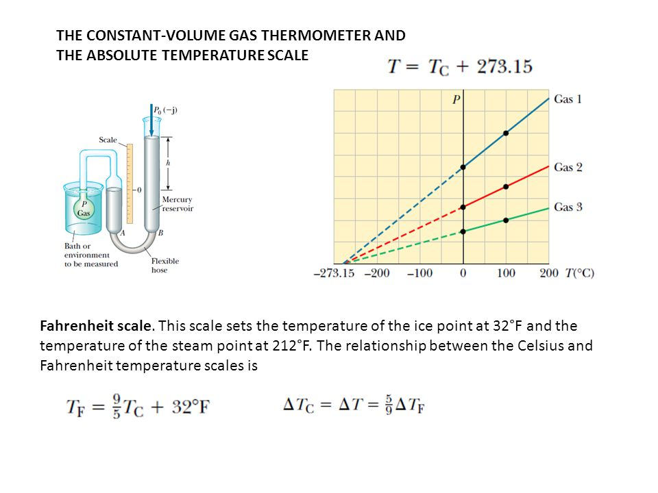 THE CONSTANT-VOLUME GAS THERMOMETER AND