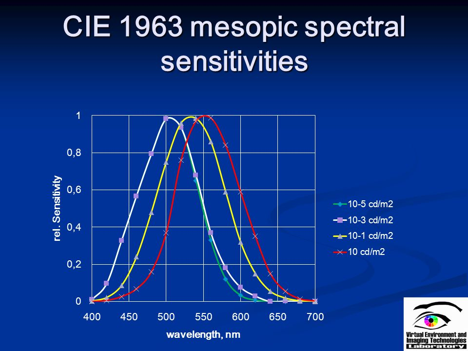 CIE 1963 mesopic spectral sensitivities