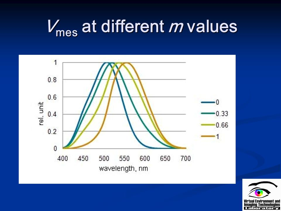 Vmes at different m values