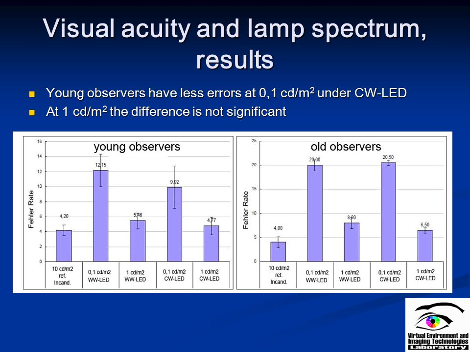 Visual acuity and lamp spectrum, results
