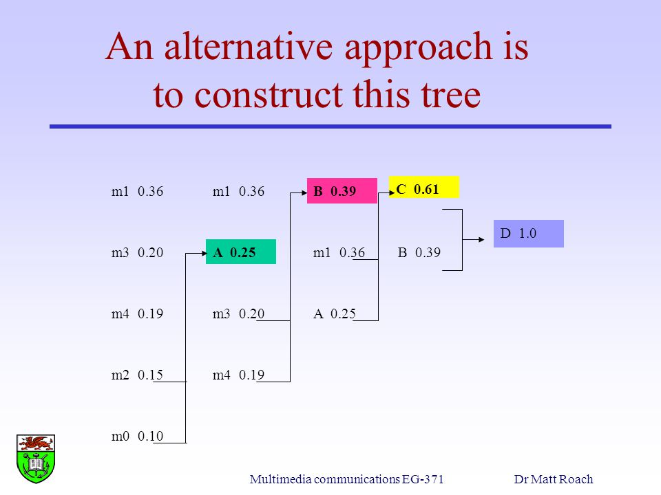 An alternative approach is to construct this tree