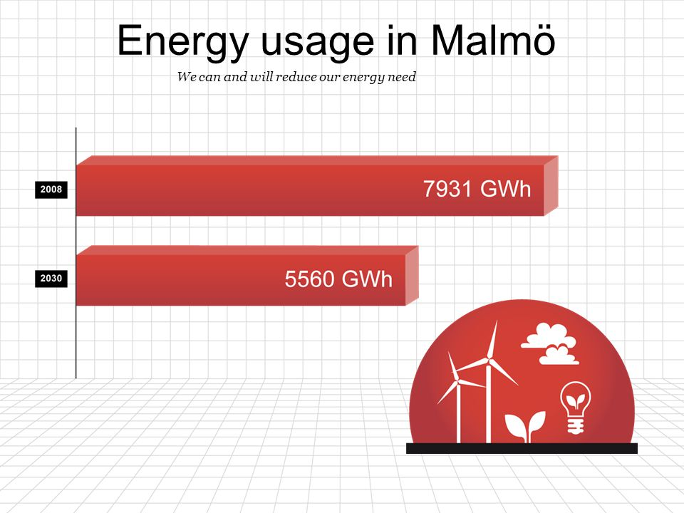 Energy usage in Malmö 1313 We can and will reduce our energy need