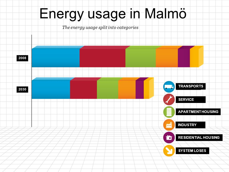 Energy usage in Malmö 1414 The energy usage split into categories